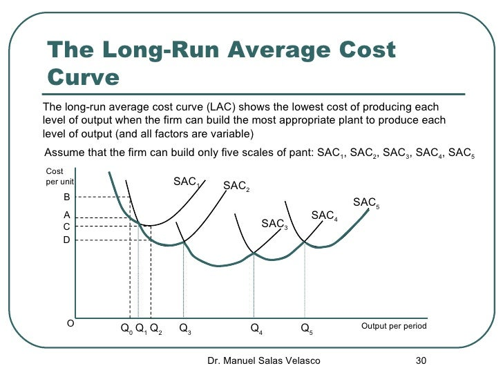 Long Run Total Cost Graph images
