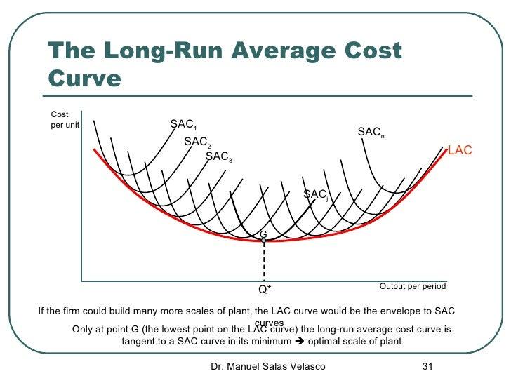microeconomics costs Microeconomics 2014 free-response questions © 2014 the college board college board, advanced placement program average total cost curve (atc).