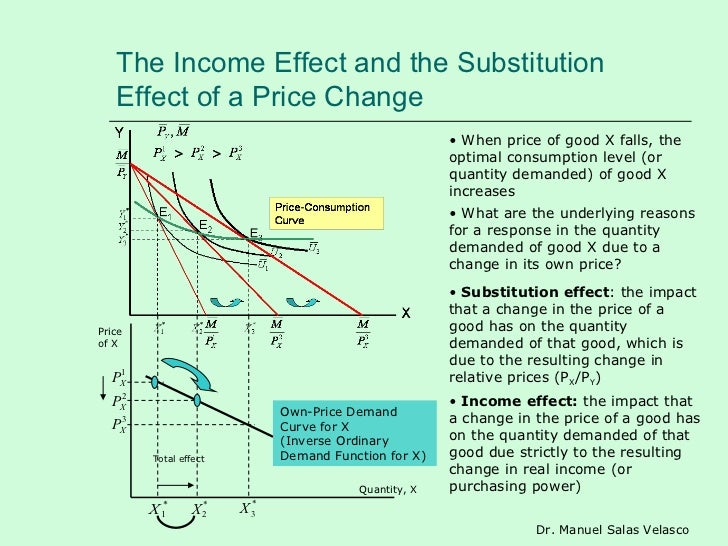 substitution and income effects 7 income and substitution effects in consumer goods markets 1chapters 2  and 4 through 6 are required reading for this chapter chapter 3 is not necessary.