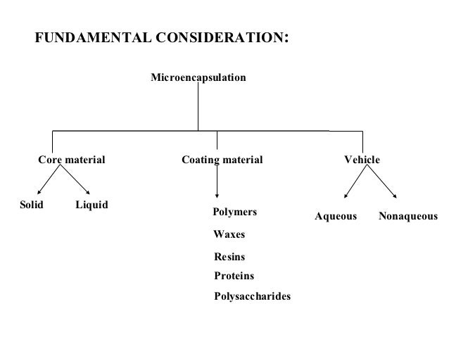 microencapsulation techniques and applications This paper reviews the previous researches and developments on  microencapsulated phase change materials (mpcm) in thermal energy storage ( tes).