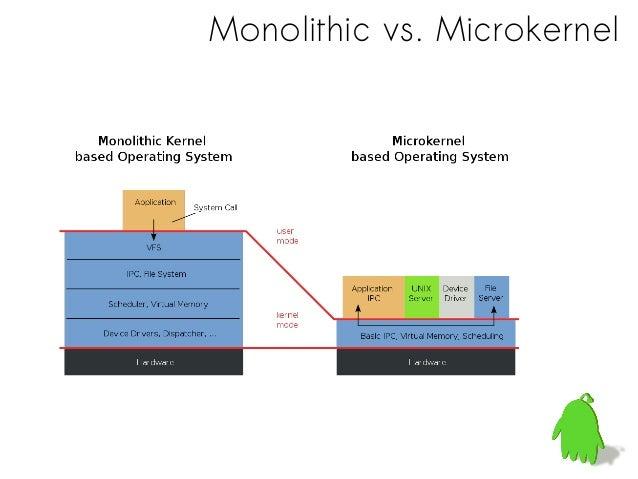Microkernel Evolution