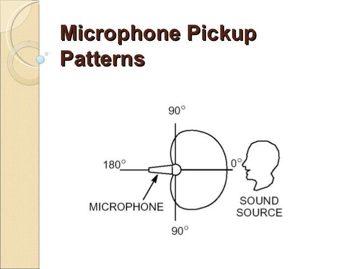 Microphone pickup patterns g