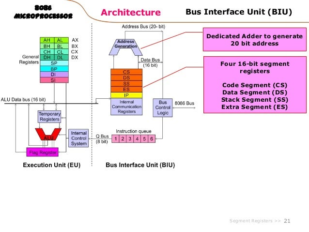 Microprocessor 8086