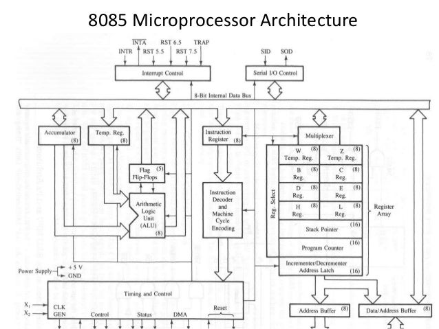 microprocessor 8085 architecture ppt april 2013