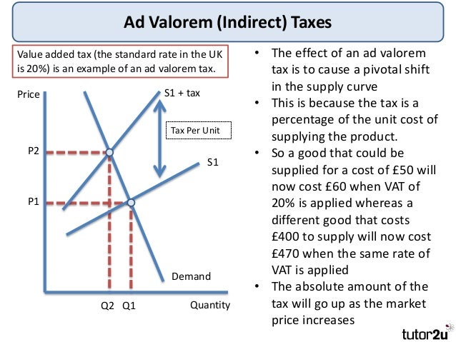 Tutor2u Government Intervention Indirect Taxes