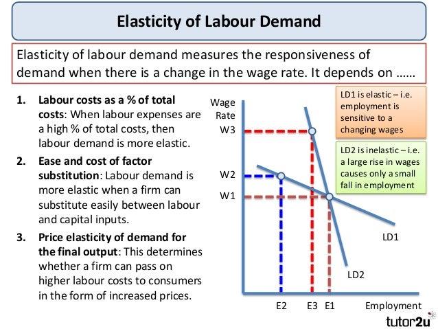 Tutor2u - Labour Market Economics