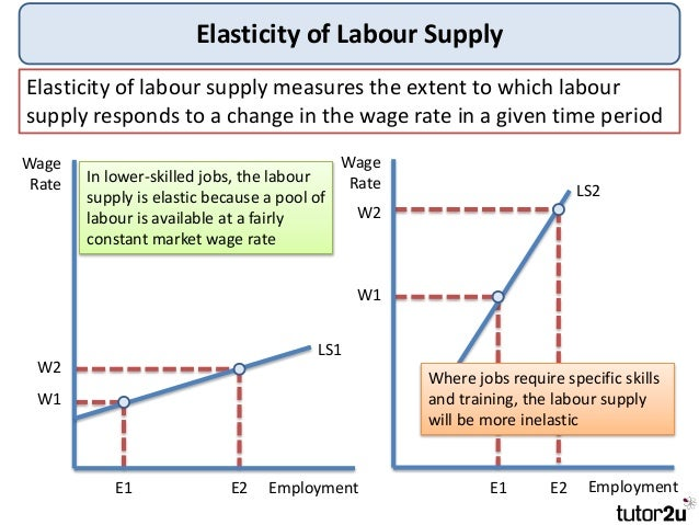 Tutor2u - Labour Market Economics