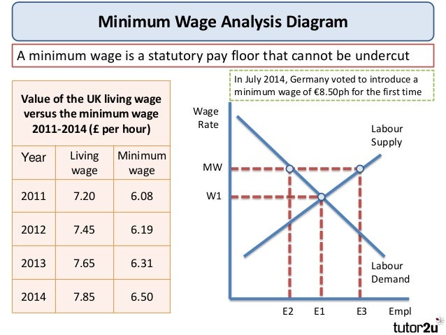 a analysis of minimum wage 5the restaurant/food service industry is the single biggest employer of near-minimum-wage workers our analysis also found that 375 million people making near.