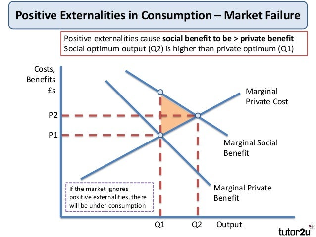 market failure in unemployment benefits This is unemployment as a result of a kind of market failure, a failure of the labour market to respond to changes in demand if demand for workers rises, it is logical that they will demand greater real wages (diagram).