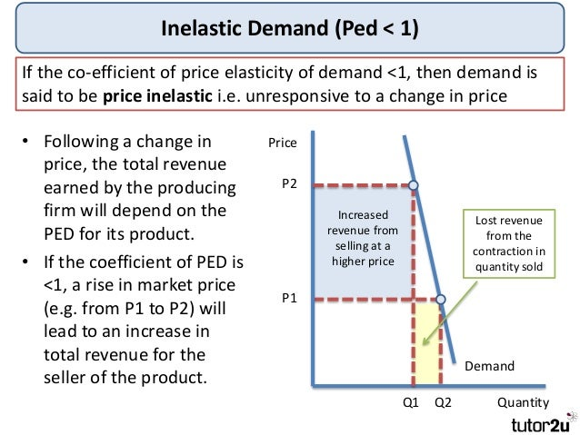 price elascity of demand Advertisements: read this article to learn about price elasticity and slope of the demand curve it is essential and important to distinguish between the slope of the demand curve and its price elasticity it is often thought that the price elasticity of demand can be known by simply looking at the slope of a demand [.