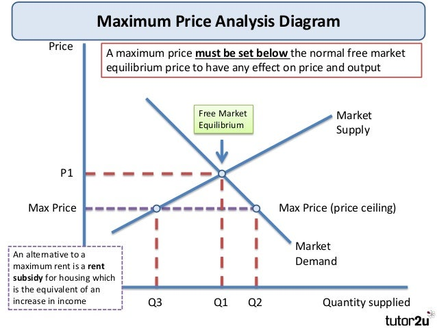 government intervention in pricing Government intervention in the market market failure, as we covered in the previous chapter, can occur when the price mechanism fails to allocate resources effectively the government decides to stabilise the price at p buffer.