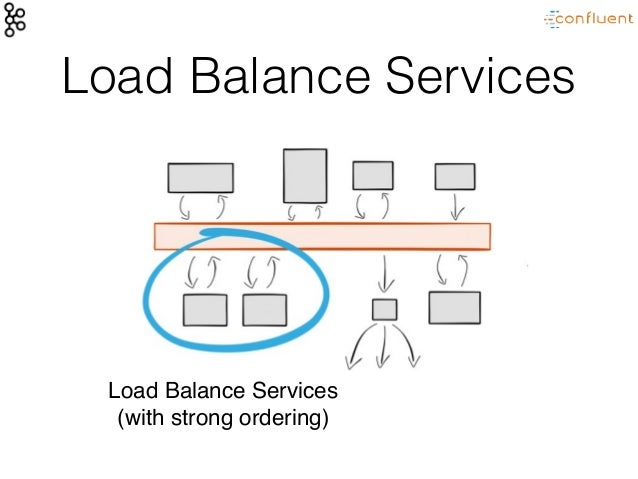 Service broker queue retention