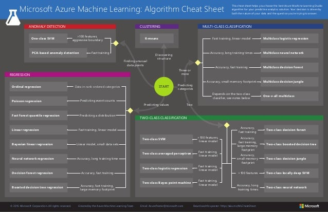 azure machine learning sheet