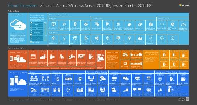 Microsoft Azure Service Categories Microsoft Azure Services Compute App Services Data Services Network Services Public Clo...