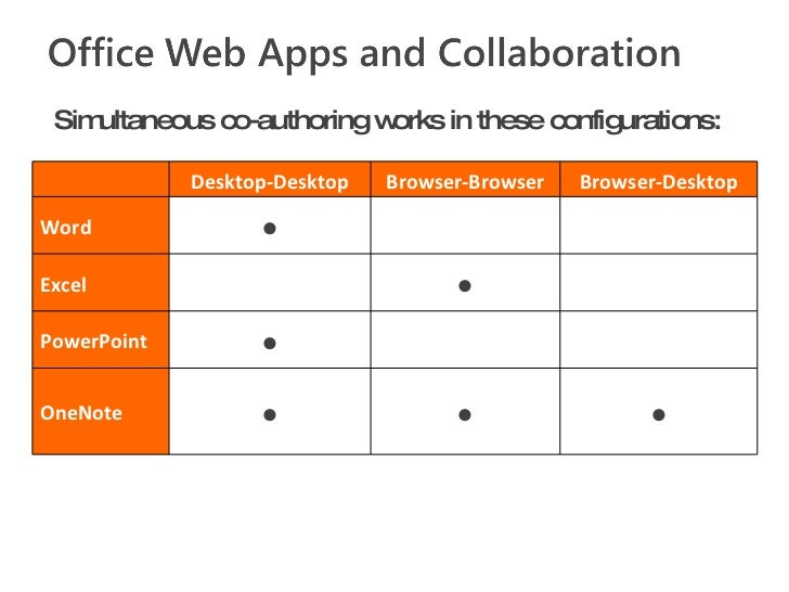 Simultaneous co-authoring works in these configurations:  Desktop-Desktop Browser-Browser Browser-Desktop Word •   Exce...
