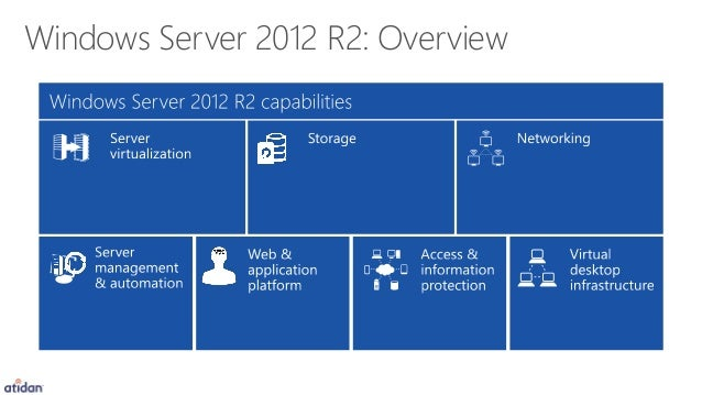 windows server 2012 requirement
