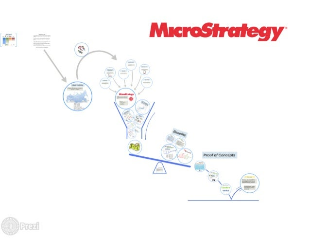 Microstrategy for Retailer Company