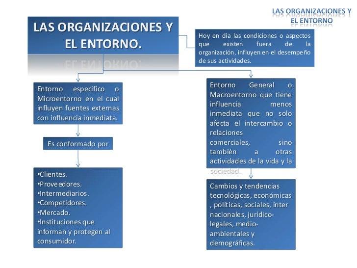 LAS ORGANIZACIONES Y        Hoy en día las condiciones o aspectos     EL ENTORNO.            que      existen     fuera   ...