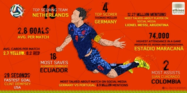 The Game of Numbers for World Cup 2014 - FIFA Infographic