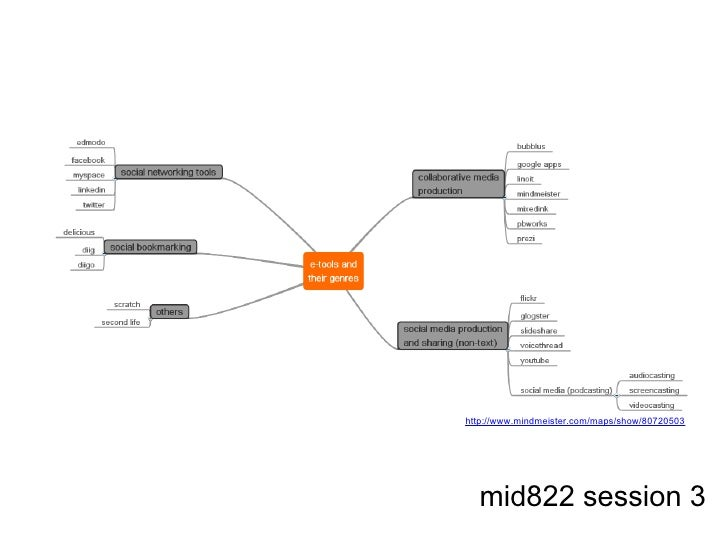 http://www.mindmeister.com/maps/show/80720503  mid822 session 3
