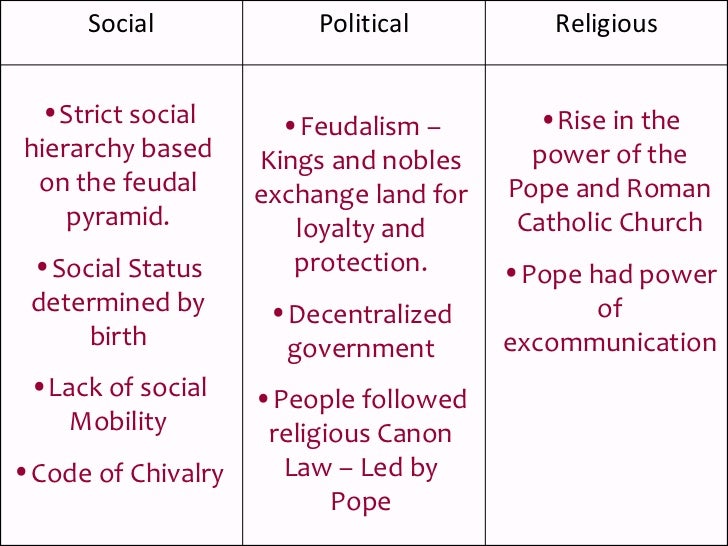 a comparison of manorialism and feudalism in the middle ages Learn about the medieval society: the role of the church, feudal customs, emancipation of serfs,  middle ages feudalism and the society.