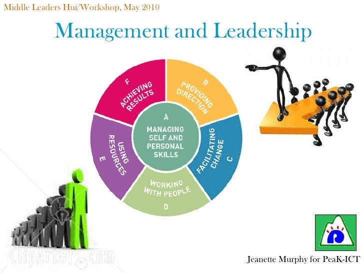 managing self and personal skills The best definition of self-management skills is the personal application of behavior change tactics that produces a desired change in behavior self-management skills are a form of behavioral.