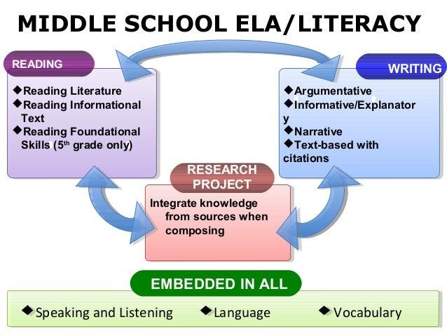 MIDDLE SCHOOL ELA/LITERACYREADING                                                             WRITINGReading Literature  ...