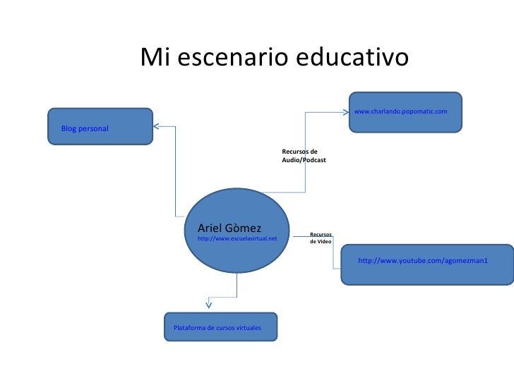 Mi escenario educativo Ariel Gòmez http://www.escuelavirtual.net Recursos de Audio/Podcast  www.charlando.popomatic.com ht...
