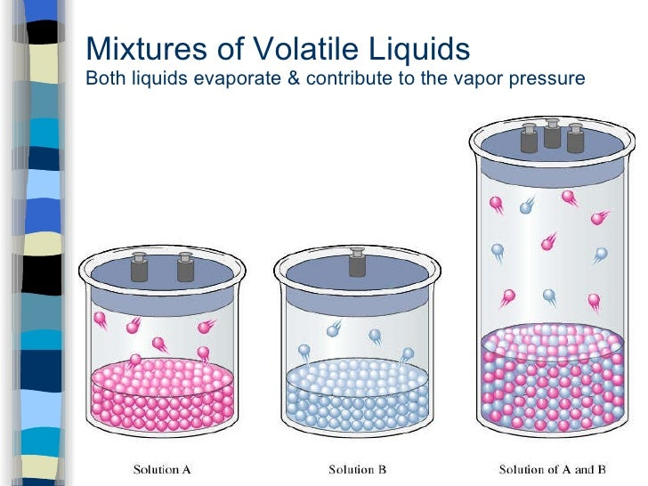 molecular mass of volatile liquid Liquids are toxic, corrosive and flammable the relative molecular mass of a  volatile liquid can be determined by measuring the volume of vapour produced  from.