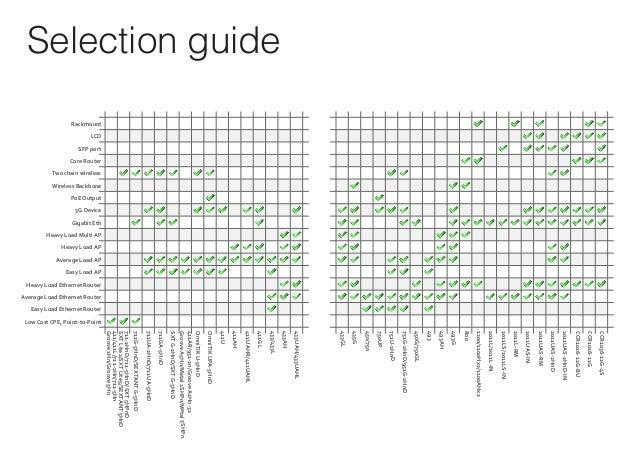 MikroTik Products Selection Guide ไตรมาส 2 2013
