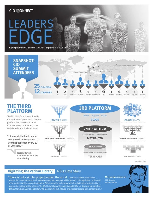 LEADERS  EDGE  Highlights from CIO Summit I MILAN I September 6-8, 2013  SNAPSHOT: CIO SUMMIT ATTENDEES  25 12  CIOs FROM ...