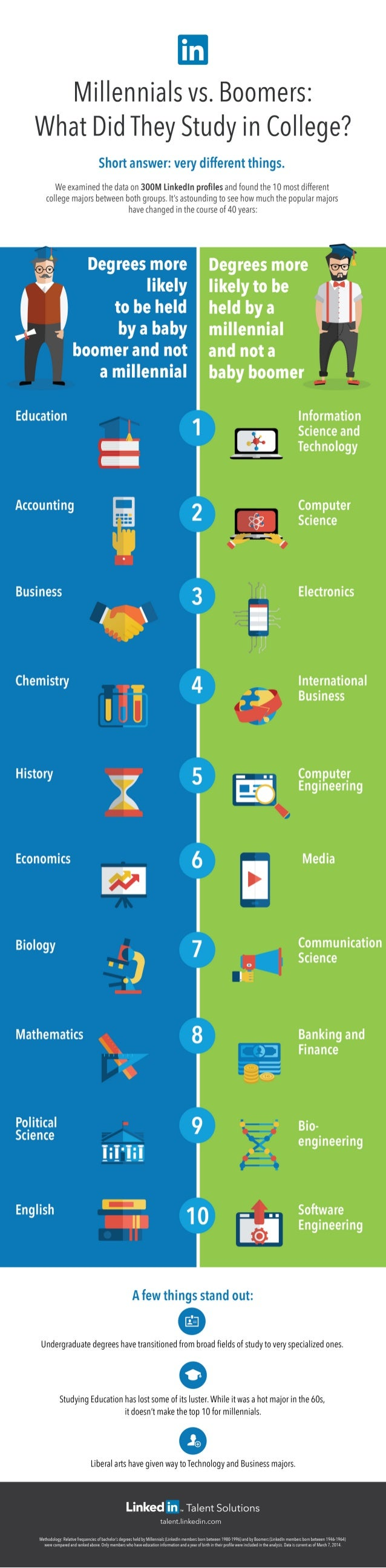 The 10 College Majors Millennials are More Likely to Have Compared to Boomers | INFOGRAPHIC