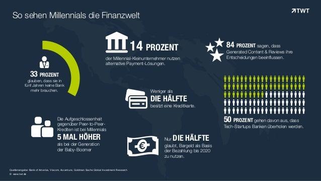 © www.twt.de So sehen Millennials die Finanzwelt !14 PROZENT der Millennial-Kleinunternehmer nutzen alternative Payment-Lö...