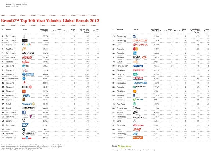 Millward brown brand z top 100 2012
