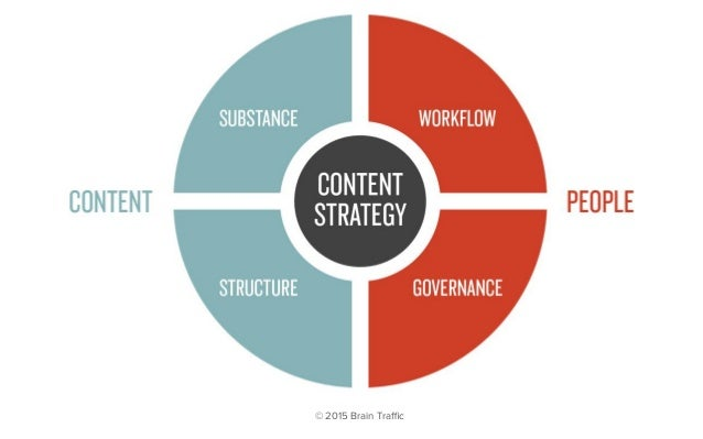 How people talk about and think about content strategy - Day 1 ...