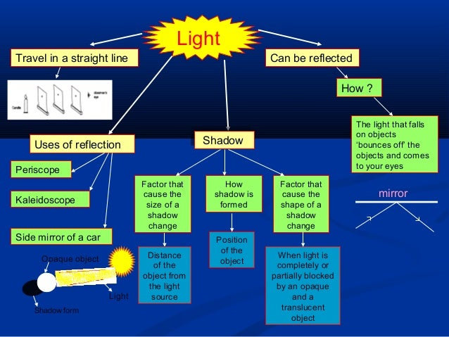 Mind Mapforscienceyear5 on brightness of light bulb chart