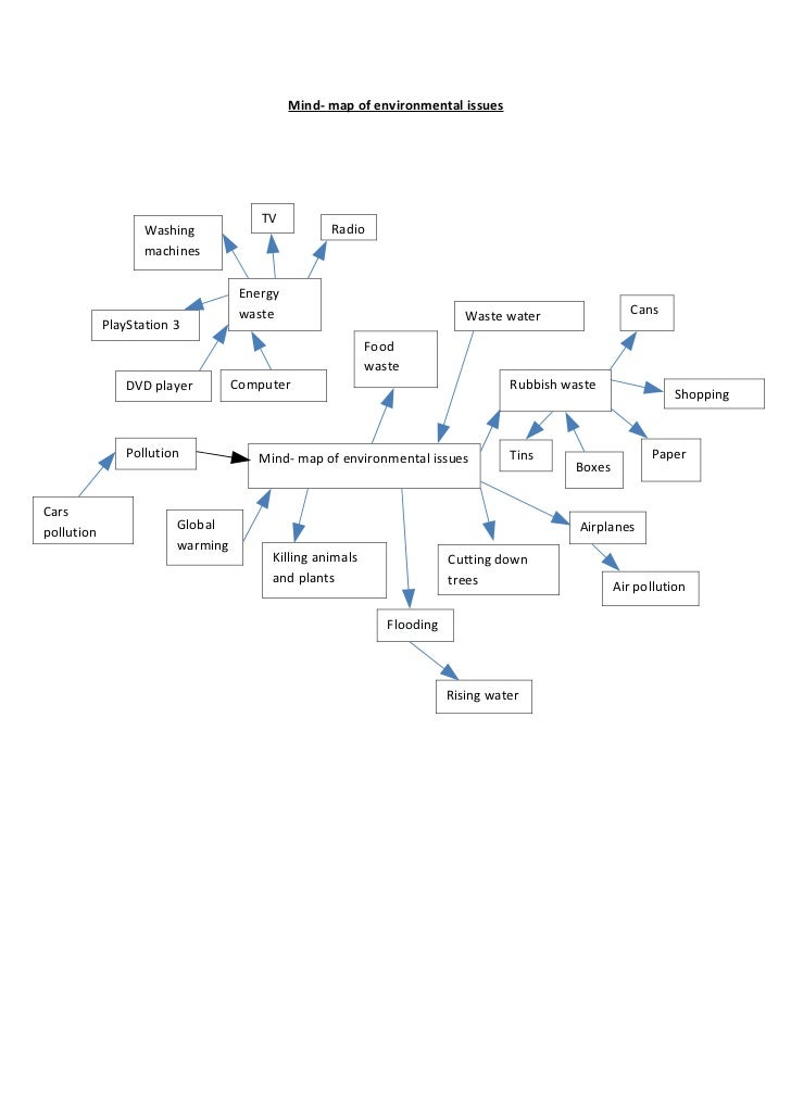 Mind- map of environmental issues                                      TV                   Washing                       ...