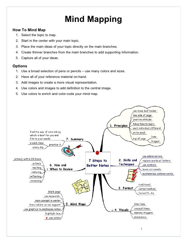 Mind Mapping How To Mind Map  1. Select the topic to map.  2. Start in the center with your main topic.  3. Place the main...