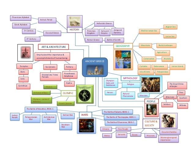 Mind Mapping Of Ancient Greece