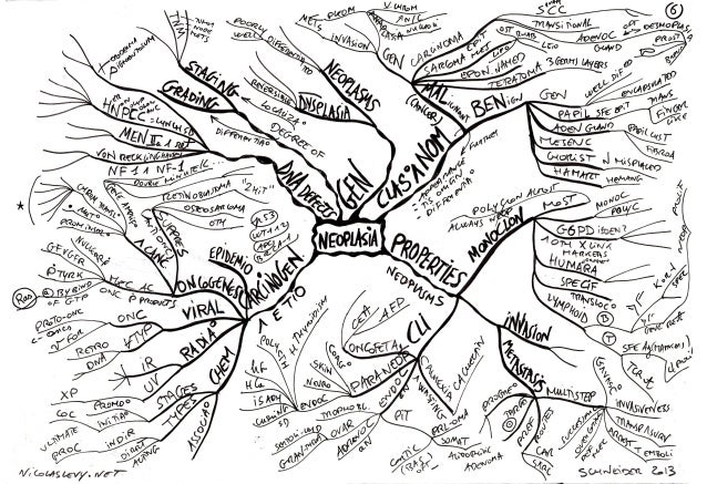 Mind maps pathology neoplasia