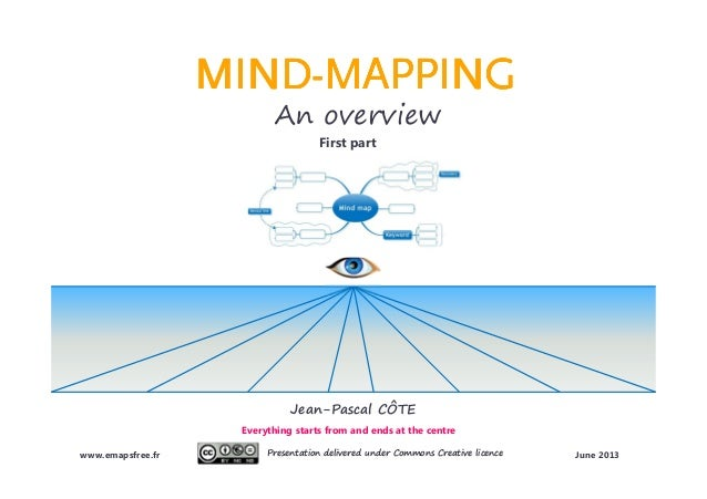 Mind-Mapping presentation (English version)