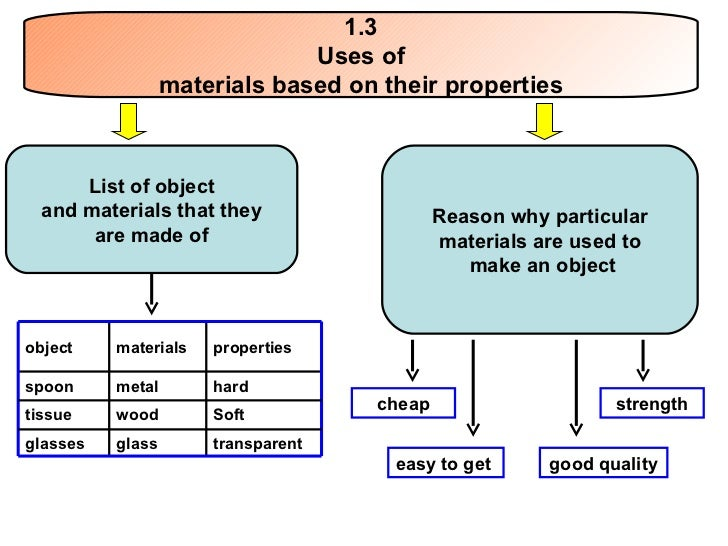 properties and applications of materials assignment Physical properties introduction as this class deals with earth materials and  processes, it is important that we gain knowledge of the materials that make up  the.