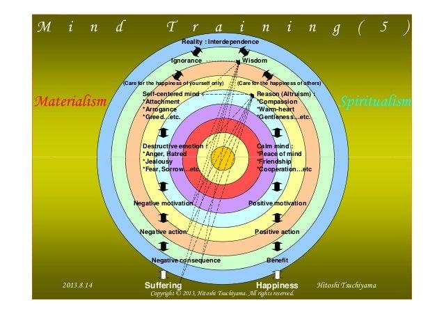 M i n d T r a i n i n g ( 5 ) Reality : Interdependence Ignorance Wisdom Self-centered mind : *Attachment *Arrogance *Gree...