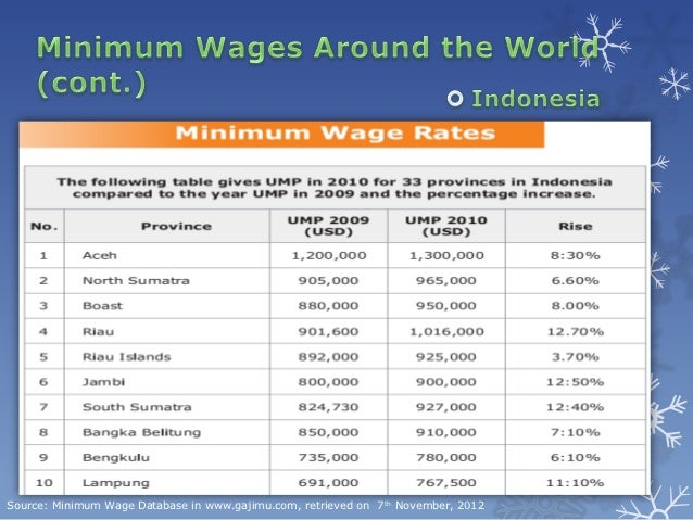 The Determinants of Provincial Minimum Wages in Canada
