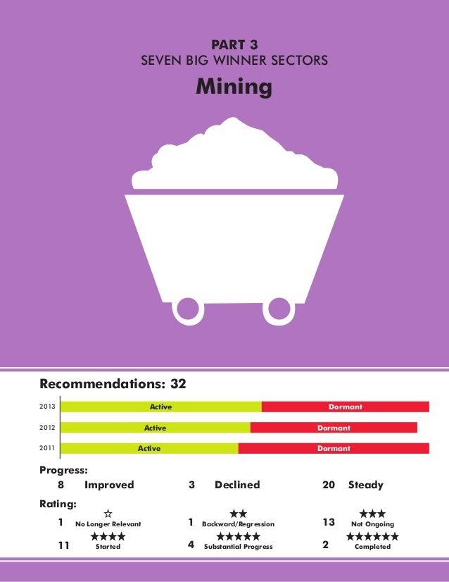 PART 3 SEVEN BIG WINNER SECTORS  Mining  Recommendations: 32 Active  2013  Dormant  Active  2012  Dormant  Active  2011  P...