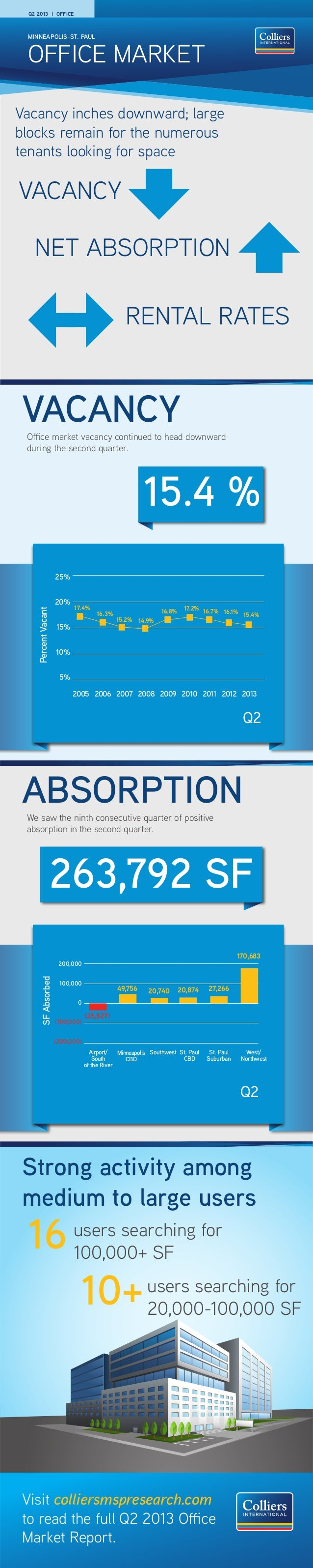 Minneapolis-St. Paul Office Market Report [Infographic] Q2 2013
