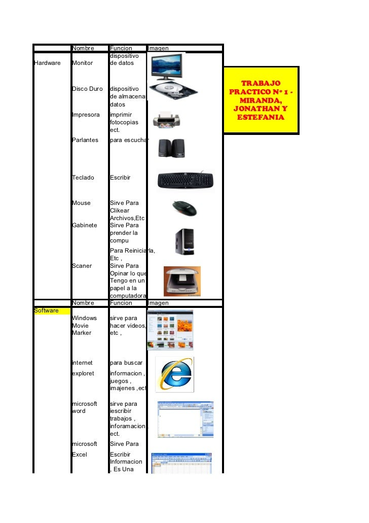 Nombre       Funcion         Imagen                        dispositivoHardware   Monitor      de datos                    ...