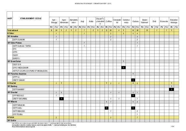 MIOIRS ENS TECHNIQUE - FORMATION PROF - 2015 PV PSV PV PSV PV PSV PV PSV PV PSV PV PSV PV PSV PV PSV PV PSV PV PSV PV PSV ...