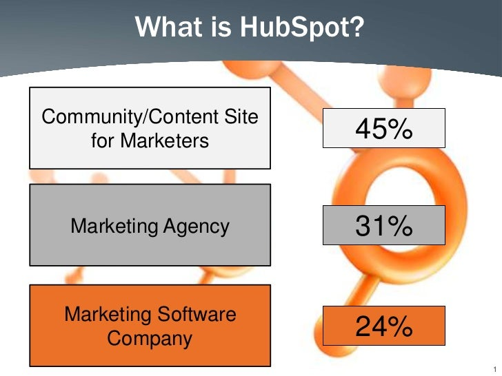What is HubSpot?Community/Content Site   for Marketers         45%  Marketing Agency       31%  Marketing Software      Co...