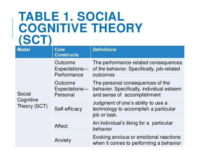 compare behaviorism and social cognitive theory